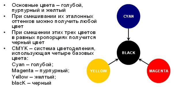 Получение необходимого цвета с использование базовых цветов пигмента: