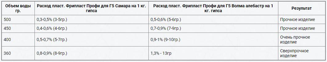 Цена на Фрипласт ПРОФИ - от 320 руб.за 1 кг.