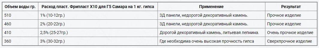 Цена на Фрипласт X10 - от 270 руб. за 1 кг.